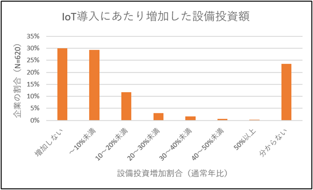 IoT導入による設備投資費増加割合