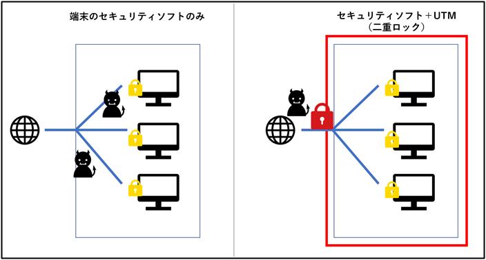 UTMのセキュリティイメージ
