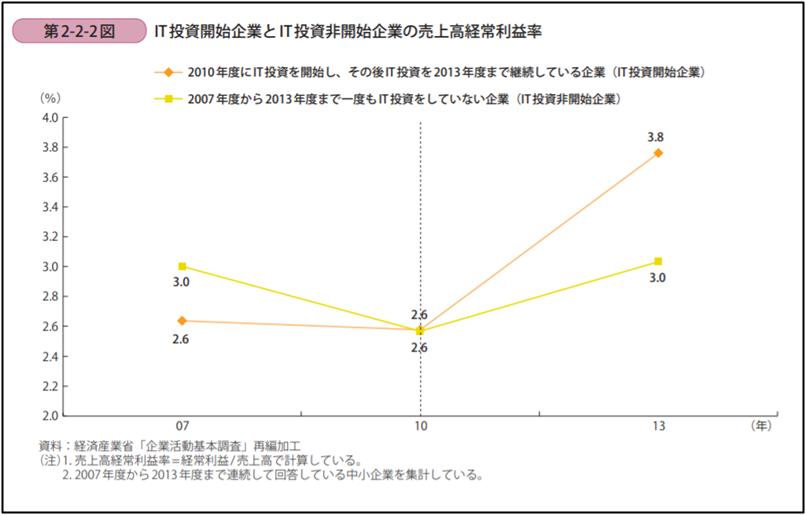 IT投資企業と非投資企業の経常利益の推移