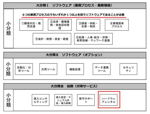 it補助金2020c型