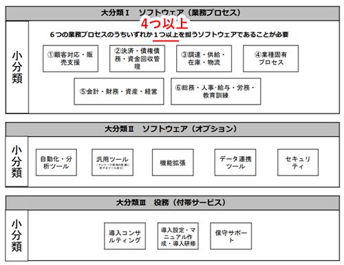 it補助金2020b型