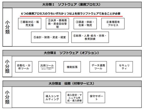 it補助金2020a型