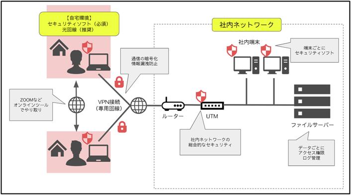 テレワーカーセキュリティソフト
