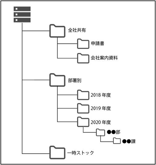 ファイルサーバー 構成