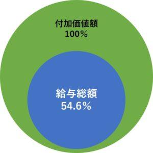 労働分配率50%超