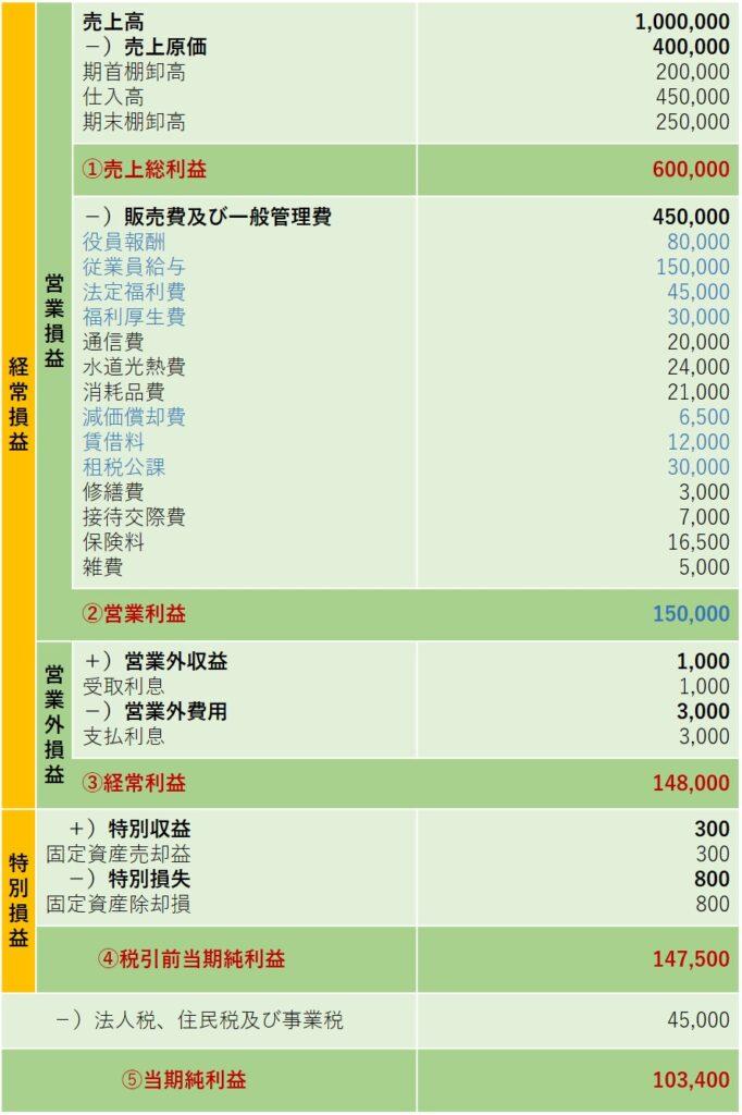 損益計算書(労働分配率計算用)
