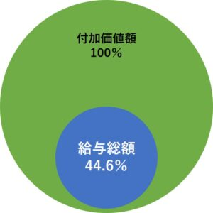 労働分配率50%未満